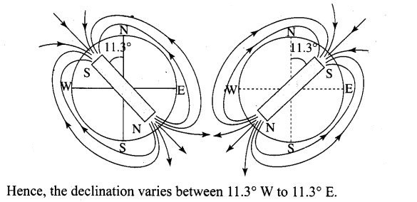 ncert-exemplar-problems-class-12-physics-magnetism-and-matter-3