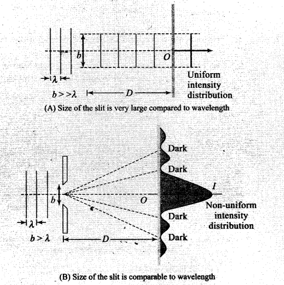 ncert-exemplar-problems-class-12-physics-wave-optics-6