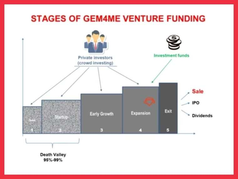 Stages of Gem4me Venture Funding