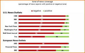 A Harvard University study shows that the US mainstream media is flooding America with up to 93% anti-Trump coverage. And he's still 5 points more popular now than Obama was at this point in his Presidency.