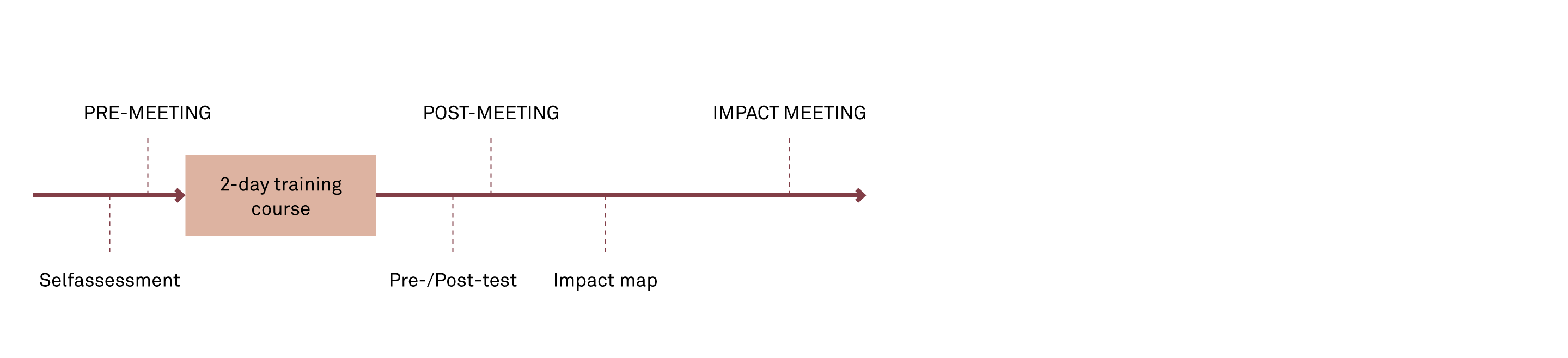project impact diagram honeywell zone valve wiring measuring the of training implement consulting group process design for managers in using framework