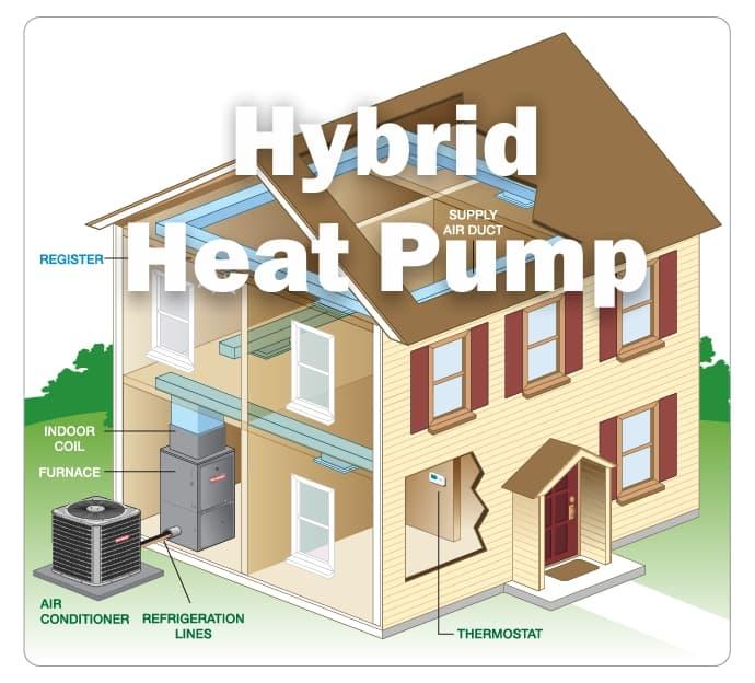 What is Hybrid Heat Pump
