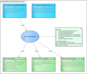 Using requirements, use cases and features as suggested by the conventional way