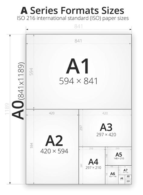 Format affiche A0 - A1 - A2 - A3 - A4 - B1 - B2