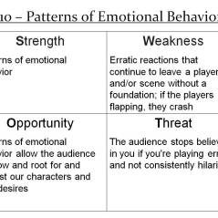 More Info: http://improvdoesbest.com/2013/03/22/swot-10-patterns-of-emotional-behavior/