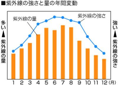 3月4月ごろから紫外線の強さも量も急激に増えていく