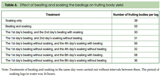 Table 3: Effect of beating and soaking the logs on fruiting body yield