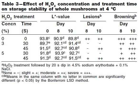 Table 6: Effect of H2O2 concentration and treatment time on storage stability of whole mushrooms at 4°C