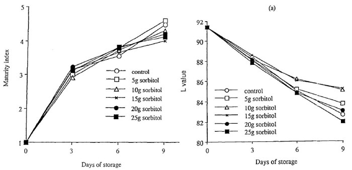 Figure 18: Effect of sorbitol on the maturity index of mushrooms during storage in conventional packages at 12°C (largest standard error of mean = 0.183