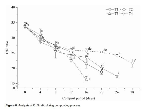 Figure 16: Analysis of C:N ratio during composting process.