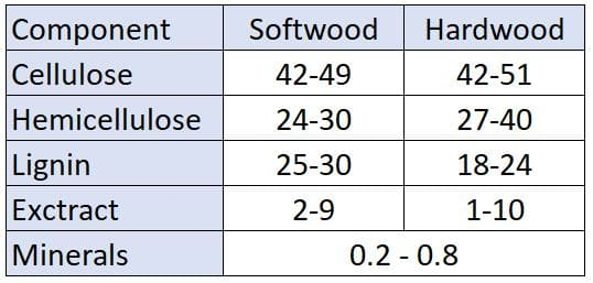 Table 2: Chemical composition of softwoods and hardwoods, temperate zone hardwoods (values in %).