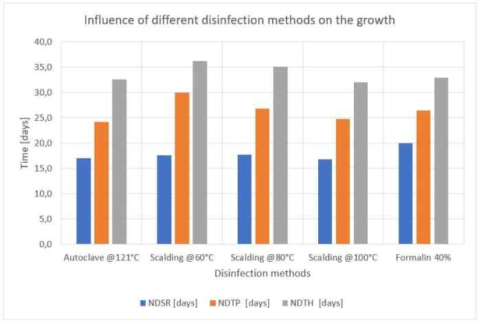 Figure 49: Influence of different disinfection methods on the growth.