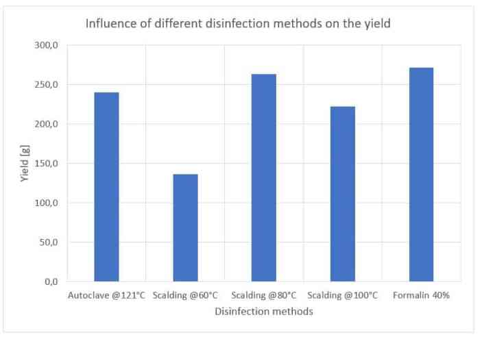 Figure 9: Influence of different disinfection methods on biological efficiency