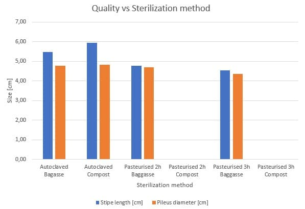 Figure 33: Influence of the sterilization methods on the mushroom quality (size) for different substrates.
