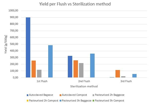 Figure 34: Influence of the sterilization methods on the mushroom yield per flush for different substrates.