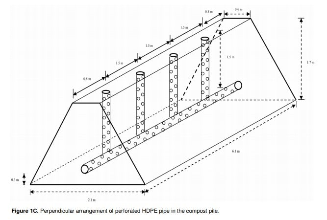 Figure 10: Perpendicular arrangement of perforated HDPE pipe in the compost pile.