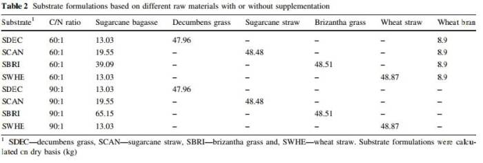 Table 4: Subtrate formulations based on different raw materials with or without supplementation
