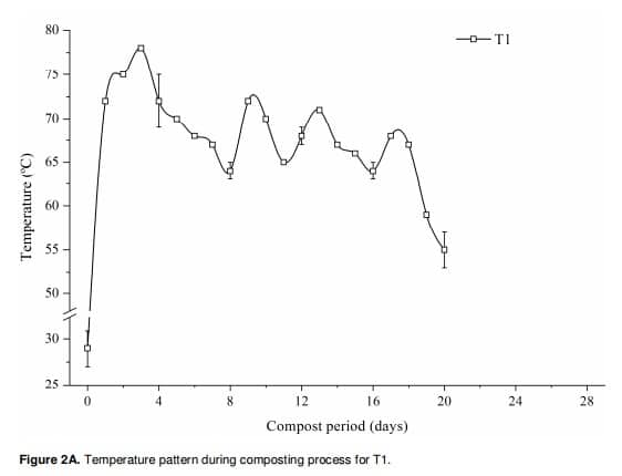 Figure 12: Temperature pattern during composting process for T1