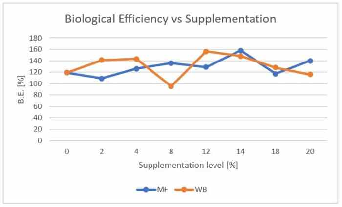 Figure 42: Average biological efficiency (BE) of Pleurotus ostreatus on maize stalk substrate supplemented with different levels of maize flour (MF) and wheat bran (WB)