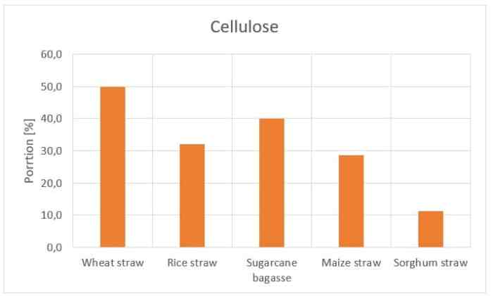 Figure 14: Cellulose content of different types of straw