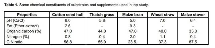 Table 13: Some chemical constituents of substrates and supplements used in the study.