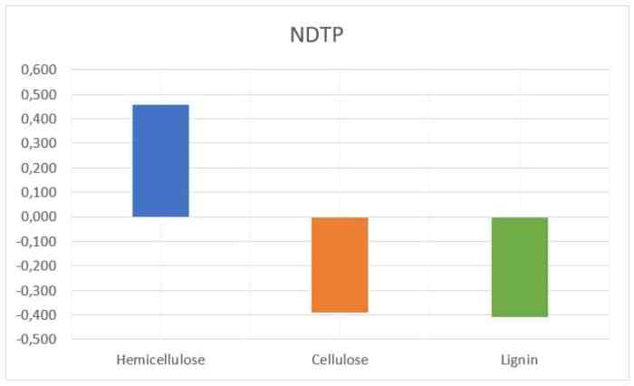 Figure 20: correlation between the three compounds (hemicellulose, cellulose and lignin) and NDTP[