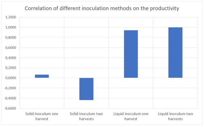 Figure 22: Correlation between the inoculation rate on the productivity