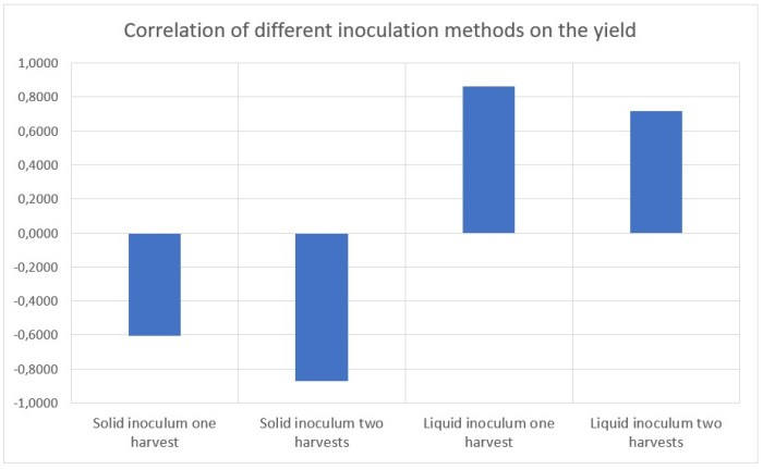 Figure 21: Correlation between the inoculation rate on the yield