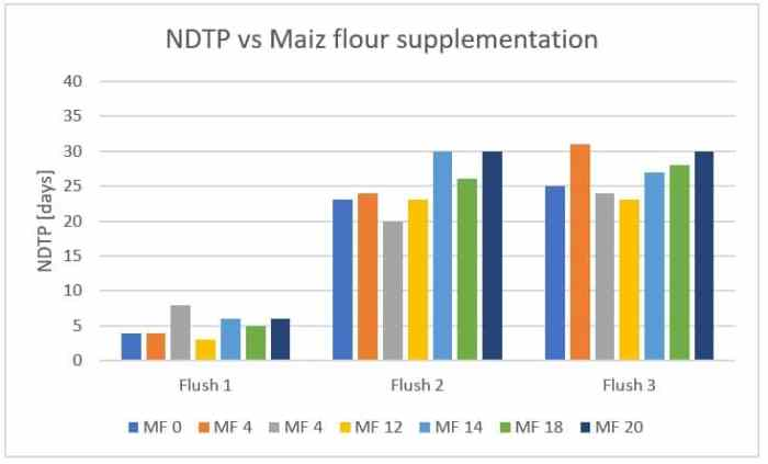 Figure 41: Effect of maize flour (MF) supplementation levels on the time required for pinhead formation between flushes