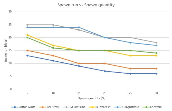 Figure 46: Effect of the spawn quantity (%) on the spawn run (days) for Pleurotus tuber-regium on different substrates