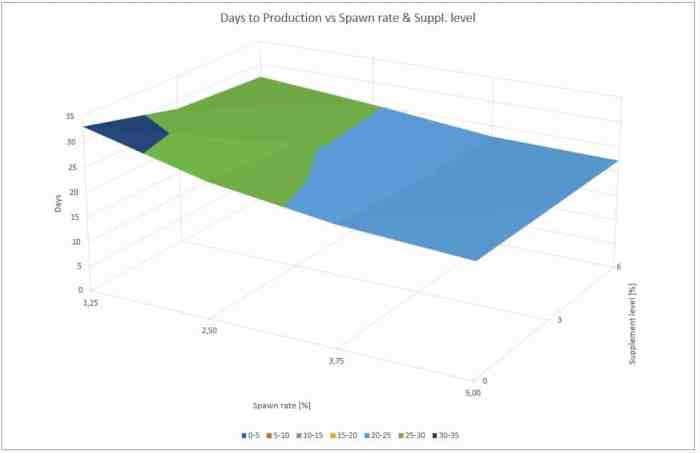 Figure 1: Influence of spawn rate and supplement level on the days to production of crop I