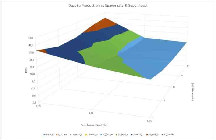 Figure 5: Influence of spawn rate and supplement level on the days to production of crop II
