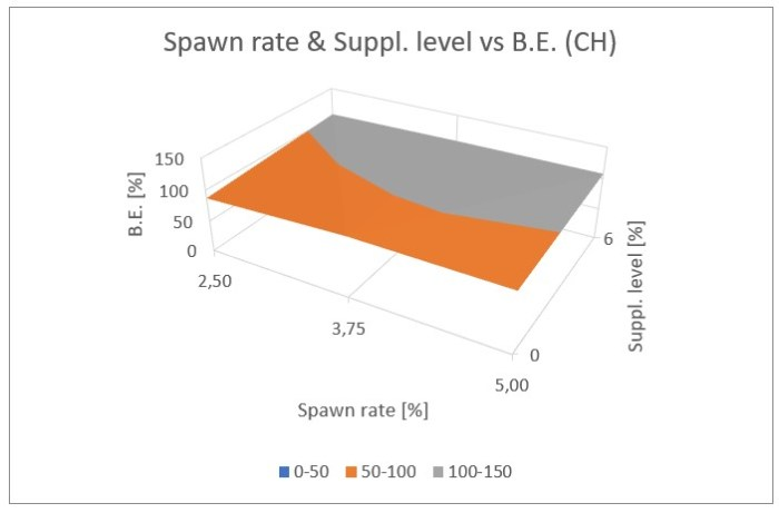 Figure 26: Influence of the spawn rate and supplement level on the biological efficiency for cottonseed hulls plus wheat straw (top), and switch grass (bottom)
