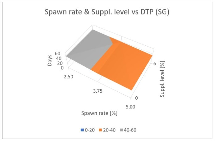 Figure 23: Influence of the spawn rate and supplement level on the days to production for cottonseed hulls plus wheat straw (top), and switch grass (bottom)