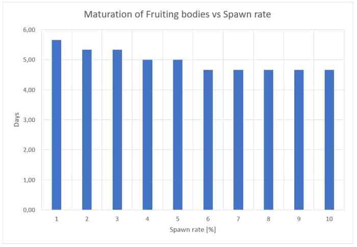 Figure 11: Influence of the spawn rate on the maturation of fruiting bodies (days)