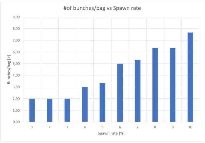 Figure 13: Influence of the spawn rate on the number of bunches per bag