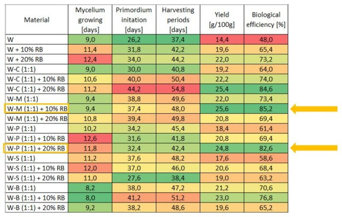 Table 9: Overview of the effects of various agro-residues on mycelium growing, harvesting periods, yield, and biological efficiency (%) – W: Wheat straw, C: Corn stalk, M: Millet straw, S: Soybean straw, B: Bean straw, P: Cotton stalk, RB: Rice bran
