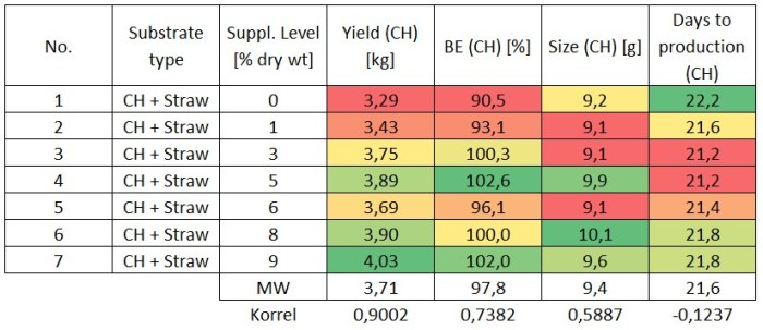 Table 5: Overview of the results for cottonseed hulls plus wheat straw from crop II