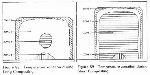 Figure 9: Temperature zonation during long composting (left) and short composting (right)