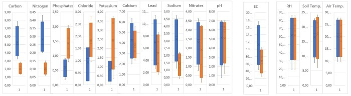 Elemental profile and soil ecology of morel bearing sites; carbon, nitrogen, and phosphates in percent; chloride, potassium, calcium, lead, sodium, and nitrates in ppm