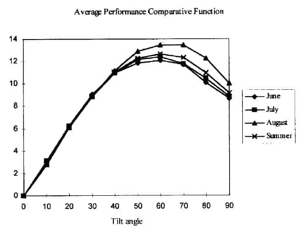 Average performance comparative function for June, July, August and whole summer