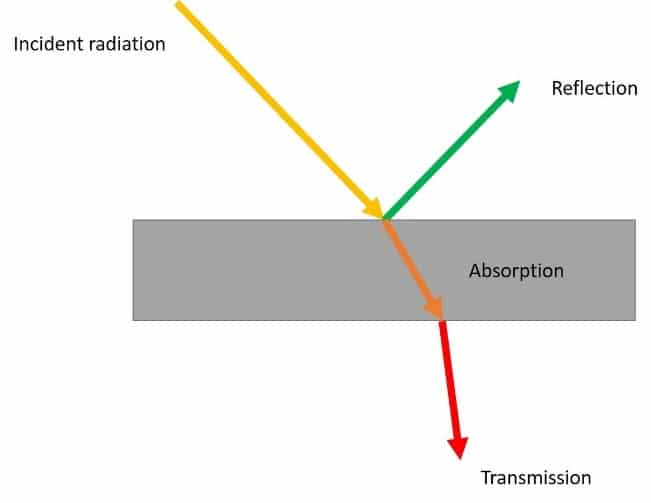 Definition of reflection, absorption, and transmission