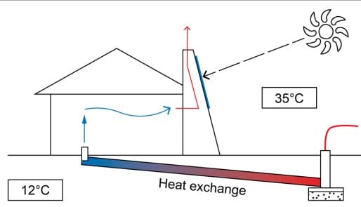 Example of an earth-to-air heat exchanger