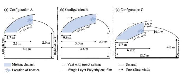 Geometries of three different configurations tested for the natural ventilation