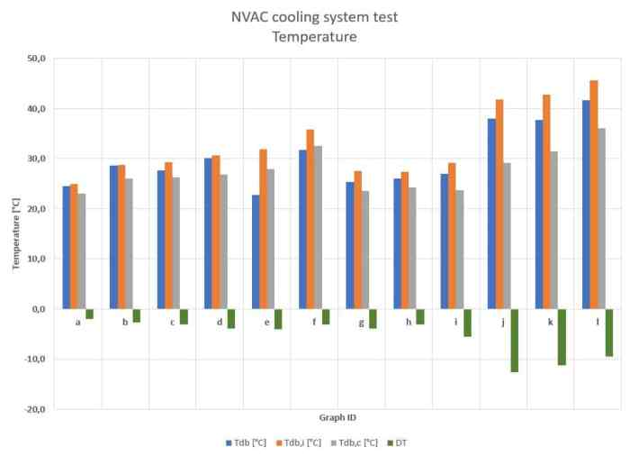 Test results of the NVAC cooling system