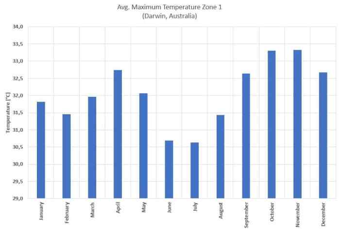 average maximum temperature for Darwin, Australia