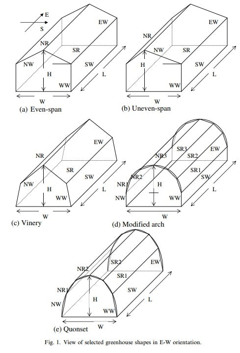 View of selected greenhouse shapes in E-W orientation