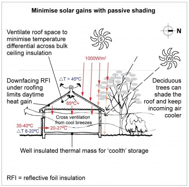 Minimize solar gains with passive shading