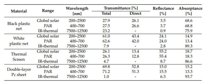 Results of the spectro-radiometrical analysis of the experimental materials