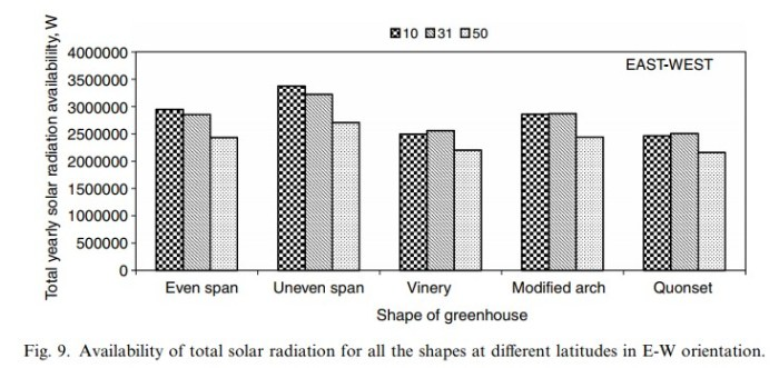 Availability of total solar radiation for all the shapes at different latitudes in E-W orientation